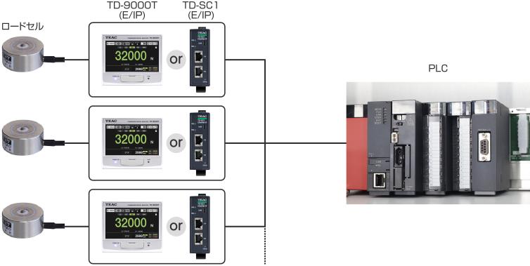TD-9000T PLCへのダイレクト接続